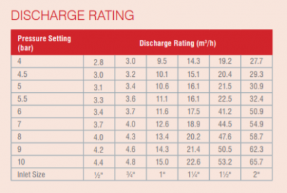 "Reliance - PREL104010 - 3/4""*1"" F*FBSP 6.0 Bar Pressure Relief Valve"