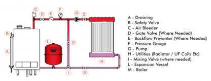 1300020000 - Zilmet 200 Litre Cal-Pro Heating Expansion Vessel